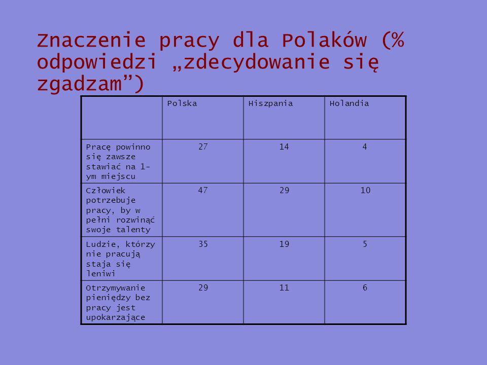 """Znaczenie pracy dla Polaków (% odpowiedzi """"zdecydowanie się zgadzam )"""