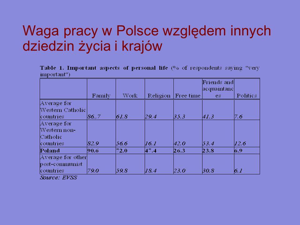 Waga pracy w Polsce względem innych dziedzin życia i krajów