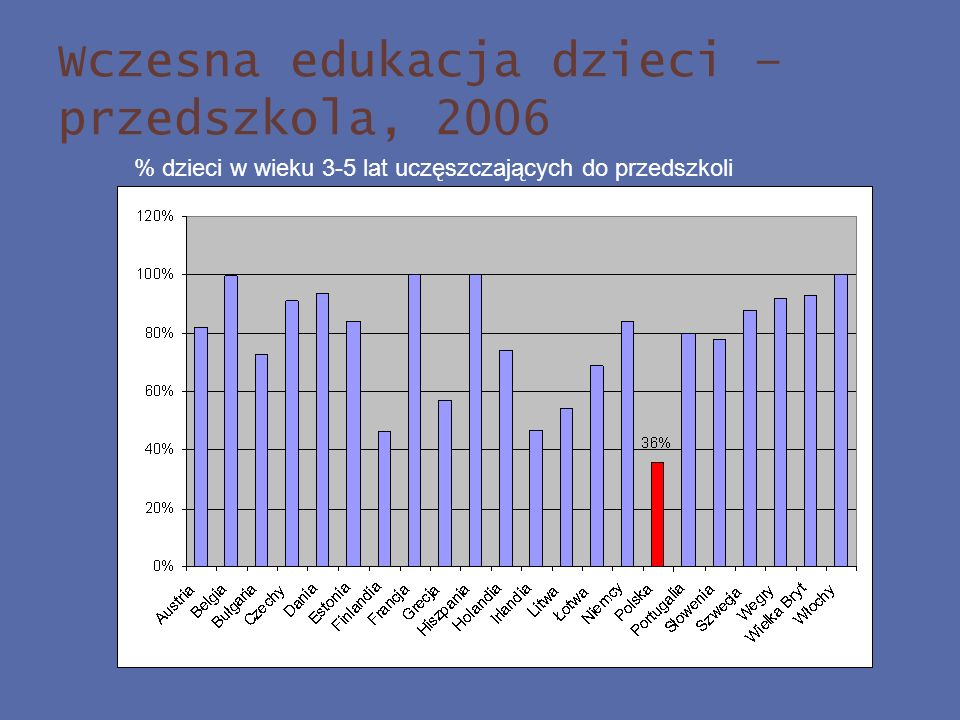 Wczesna edukacja dzieci – przedszkola, 2006