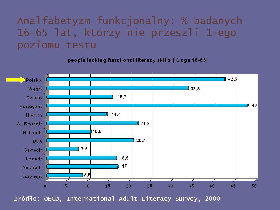 Analfabetyzm funkcjonalny: % badanych 16–65 lat, którzy nie przeszli 1-ego poziomu testu
