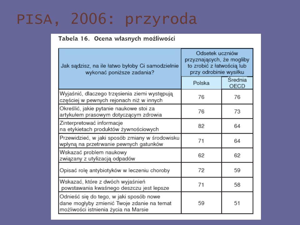 PISA, 2006: przyroda