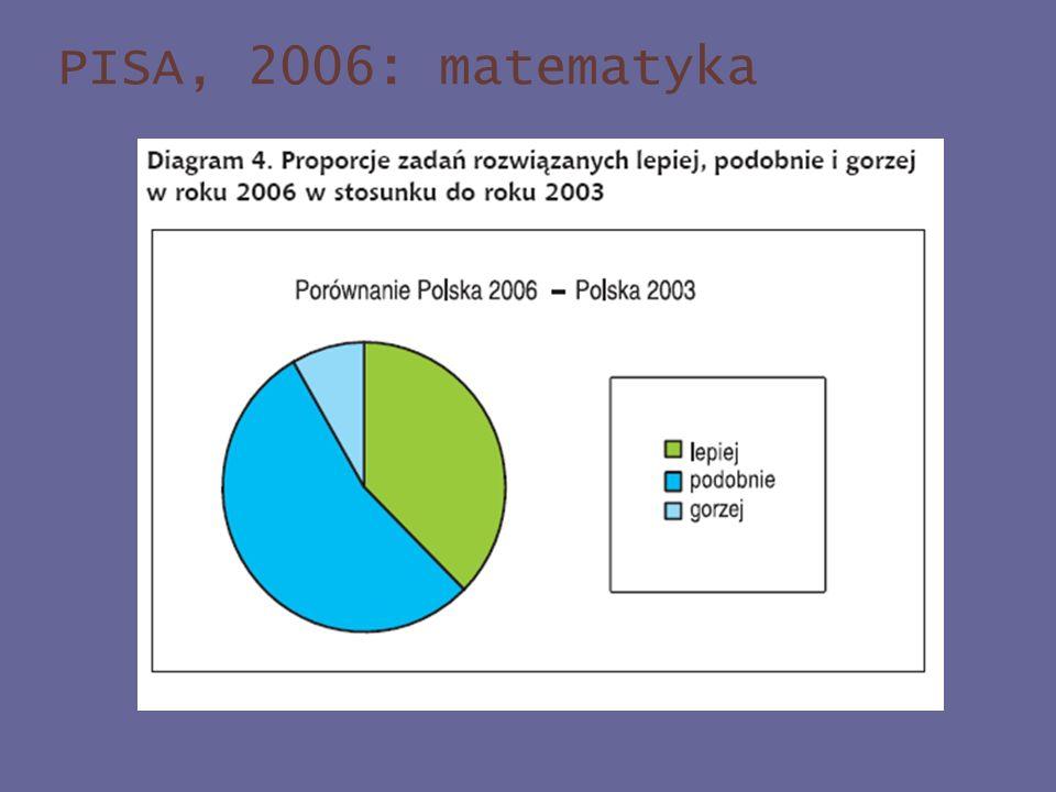 PISA, 2006: matematyka