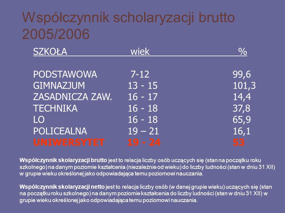 Współczynnik scholaryzacji brutto 2005/2006