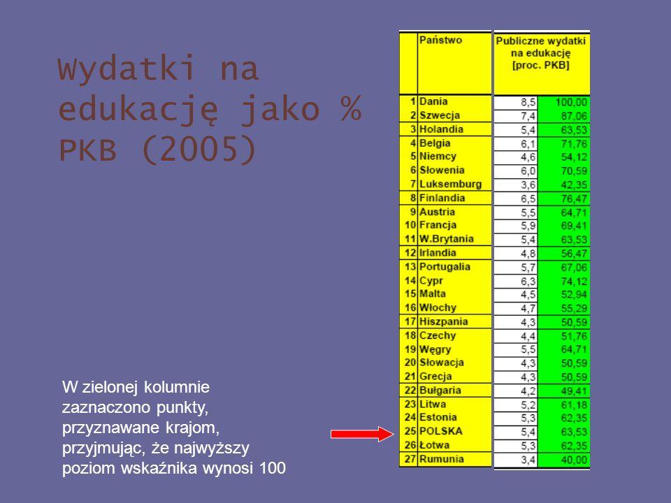 Wydatki na edukację jako % PKB (2005)