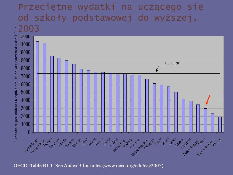 Przeciętne wydatki na uczącego się od szkoły podstawowej do wyższej, 2003