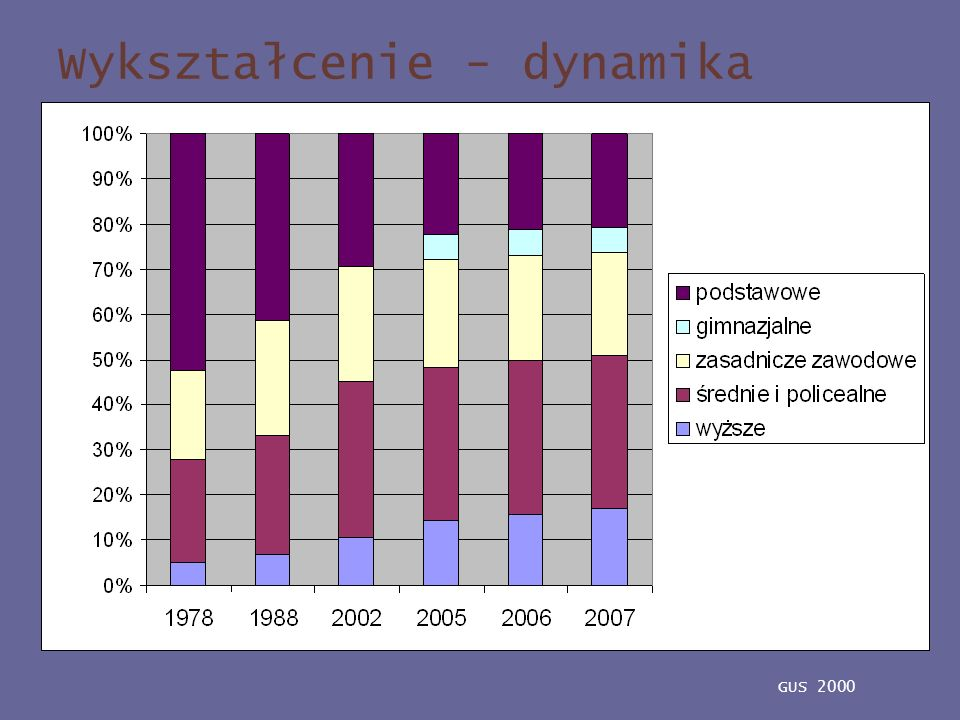 Wykształcenie - dynamika