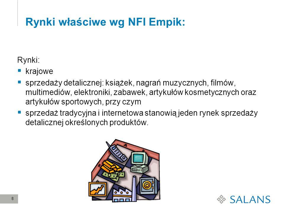 Rynki właściwe wg NFI Empik: