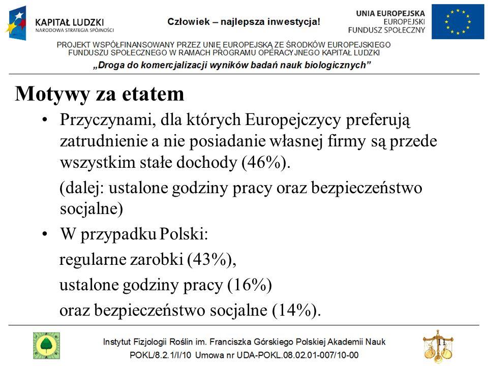 Motywy za etatem Przyczynami, dla których Europejczycy preferują zatrudnienie a nie posiadanie własnej firmy są przede wszystkim stałe dochody (46%).