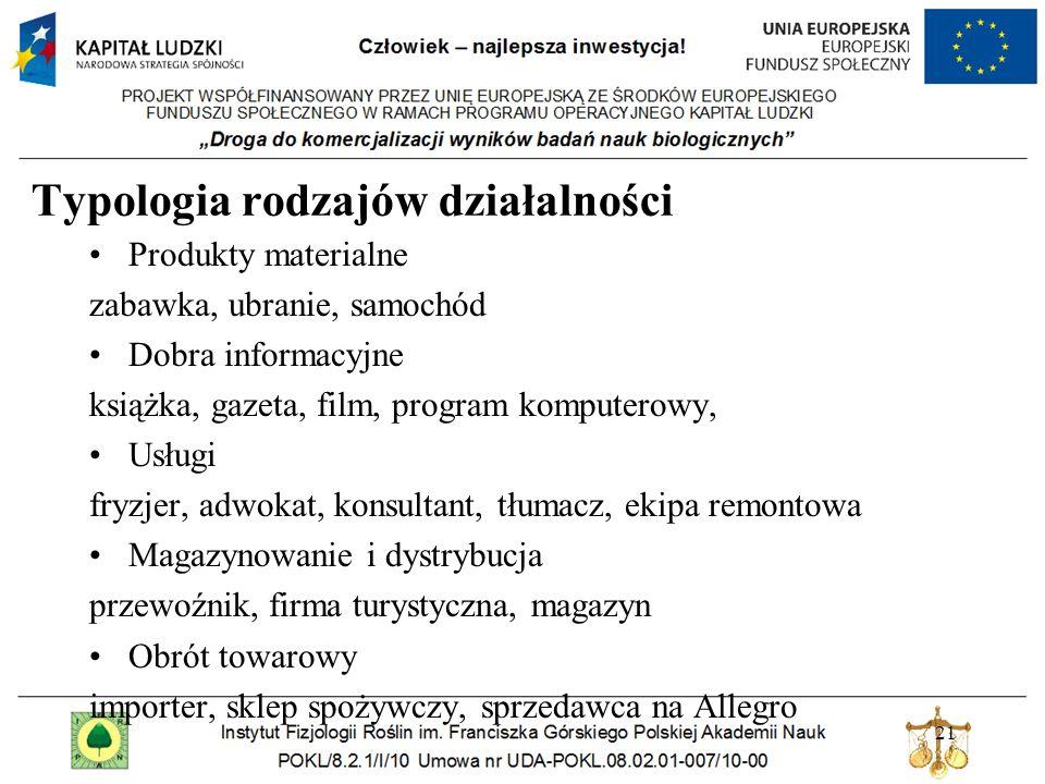 Typologia rodzajów działalności