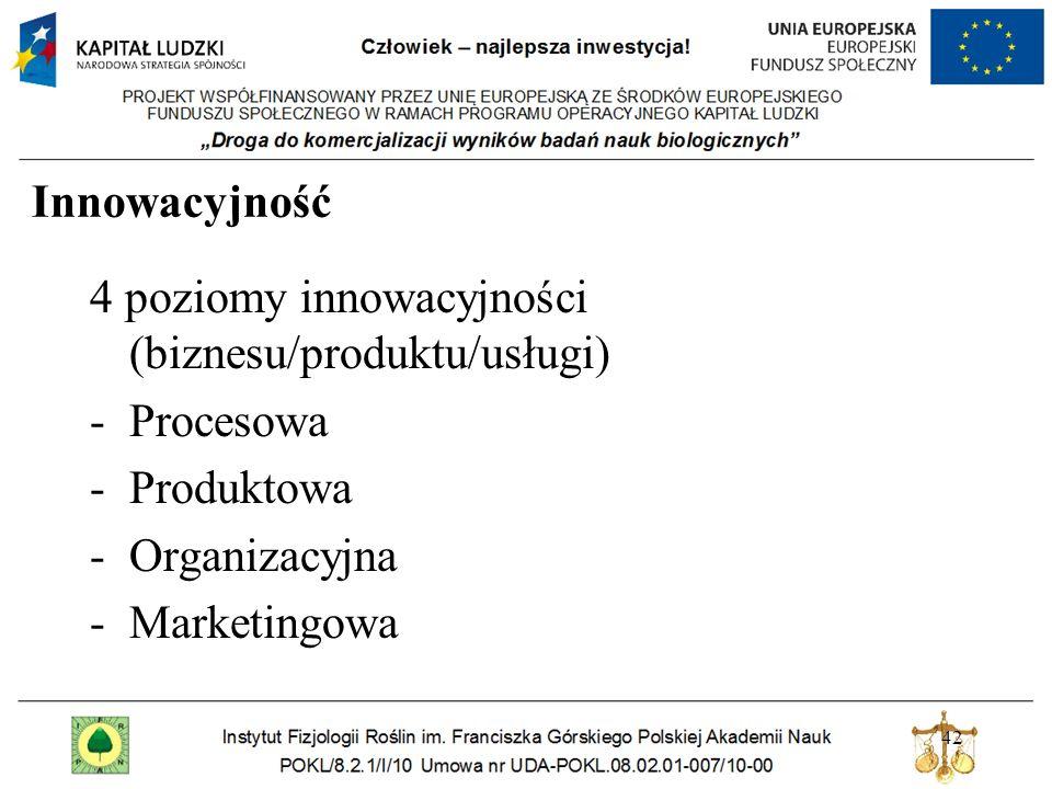 Innowacyjność 4 poziomy innowacyjności (biznesu/produktu/usługi) Procesowa. Produktowa. Organizacyjna.