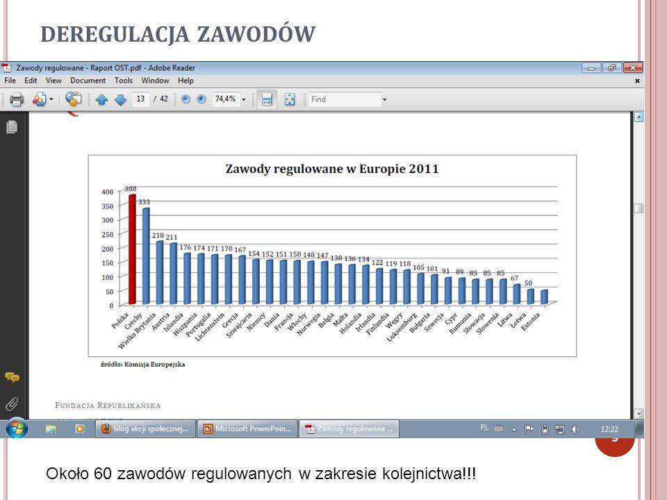 DEREGULACJA ZAWODÓW Około 60 zawodów regulowanych w zakresie kolejnictwa!!!