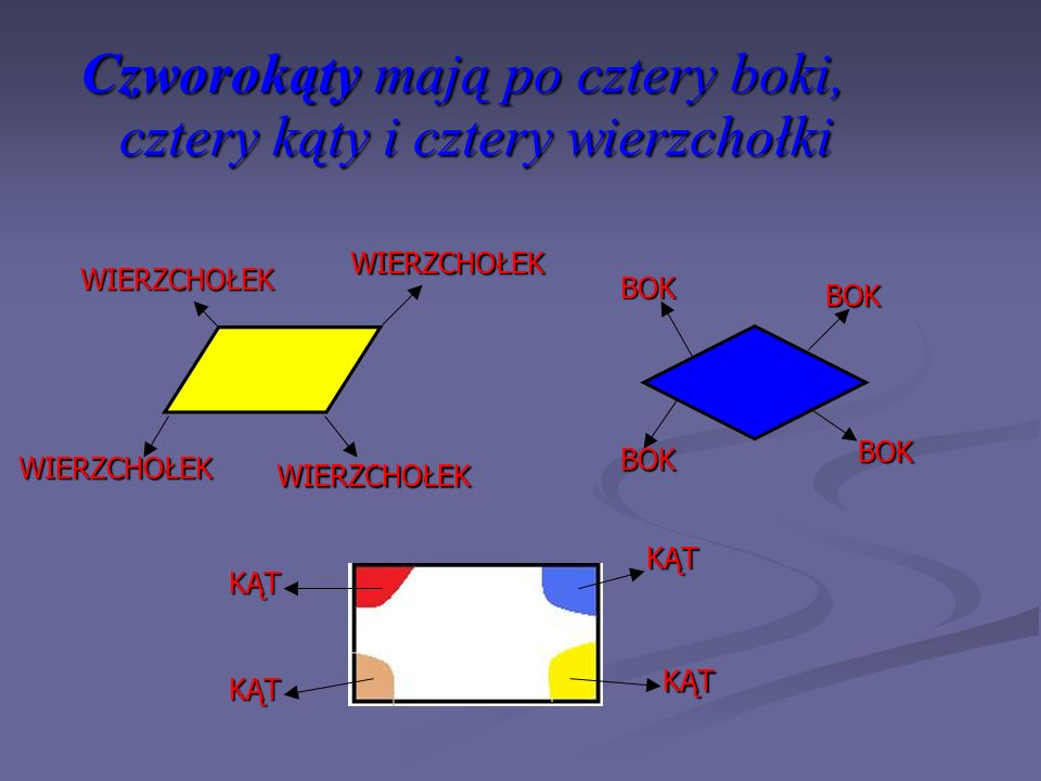Czworokąty mają po cztery boki, cztery kąty i cztery wierzchołki