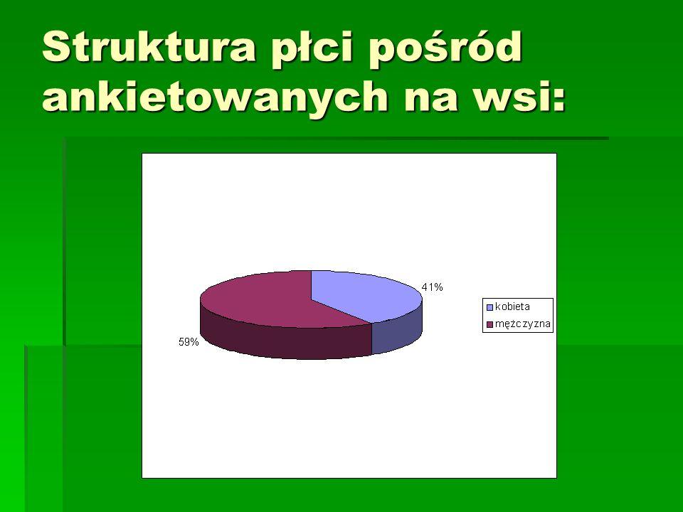 Struktura płci pośród ankietowanych na wsi: