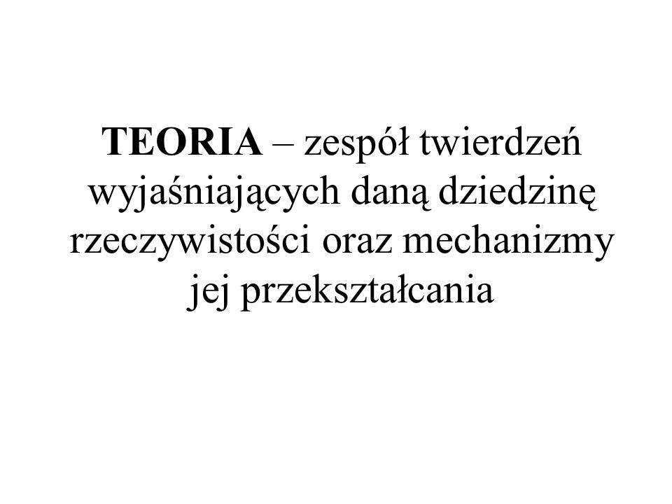 TEORIA – zespół twierdzeń wyjaśniających daną dziedzinę rzeczywistości oraz mechanizmy jej przekształcania