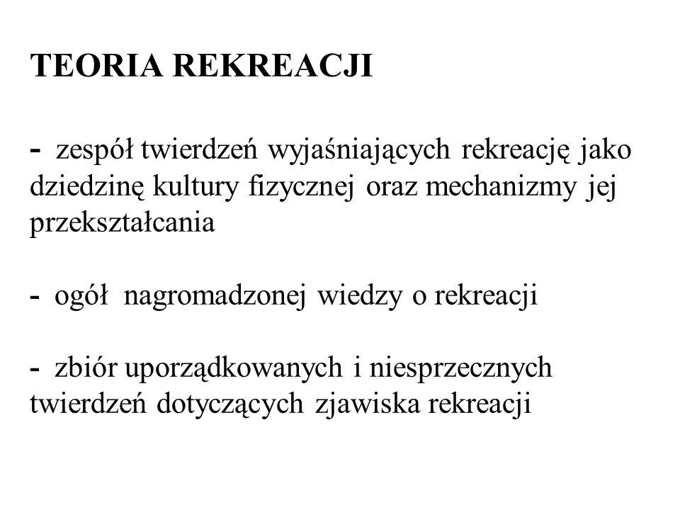 TEORIA REKREACJI - zespół twierdzeń wyjaśniających rekreację jako dziedzinę kultury fizycznej oraz mechanizmy jej przekształcania - ogół nagromadzonej wiedzy o rekreacji - zbiór uporządkowanych i niesprzecznych twierdzeń dotyczących zjawiska rekreacji