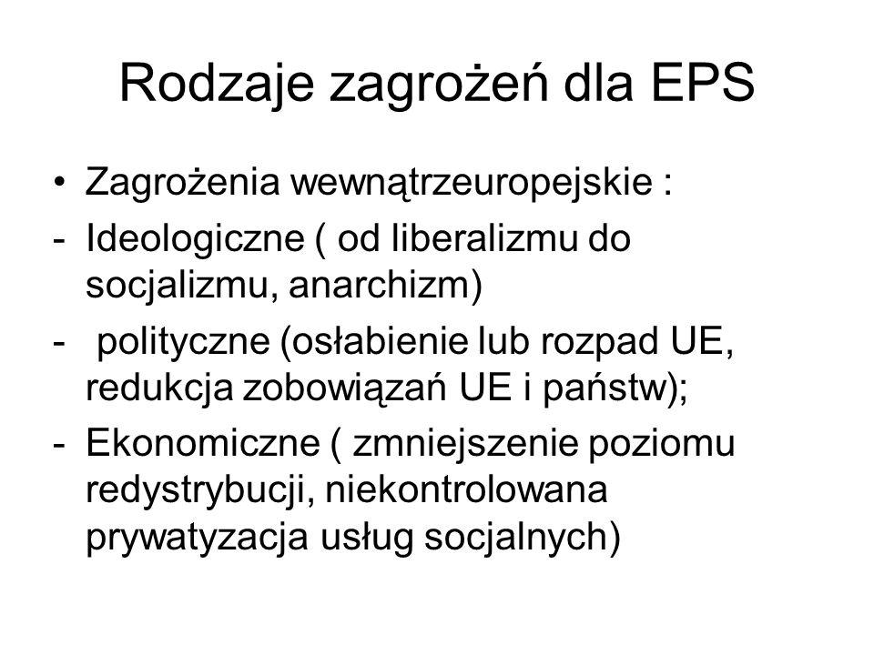 Rodzaje zagrożeń dla EPS