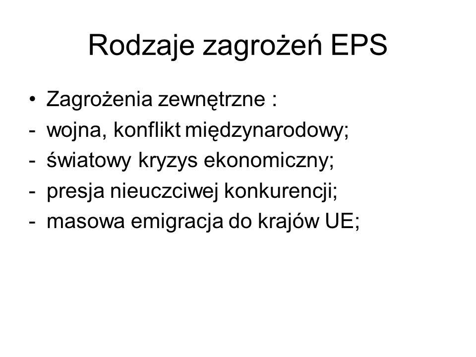 Rodzaje zagrożeń EPS Zagrożenia zewnętrzne :