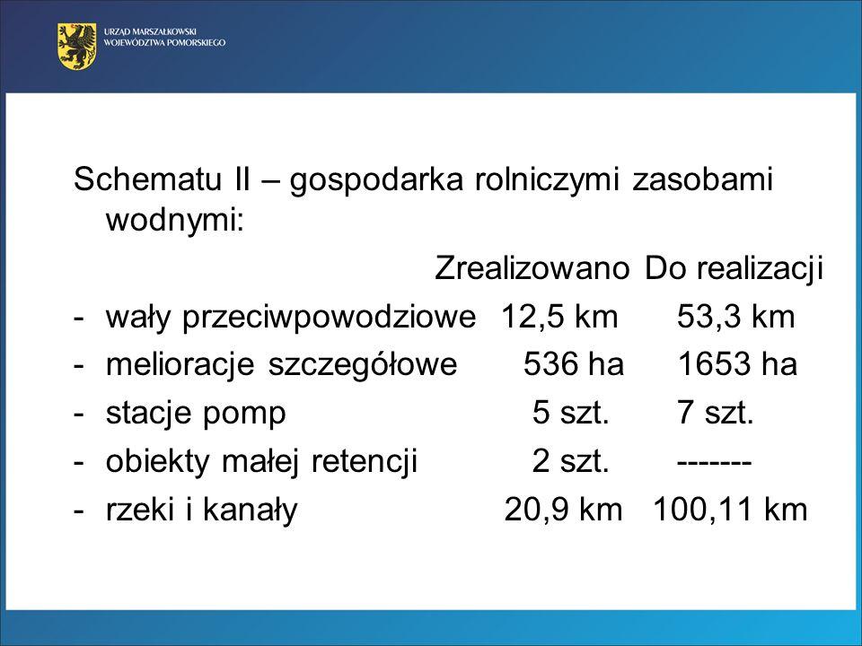 Schematu II – gospodarka rolniczymi zasobami wodnymi: