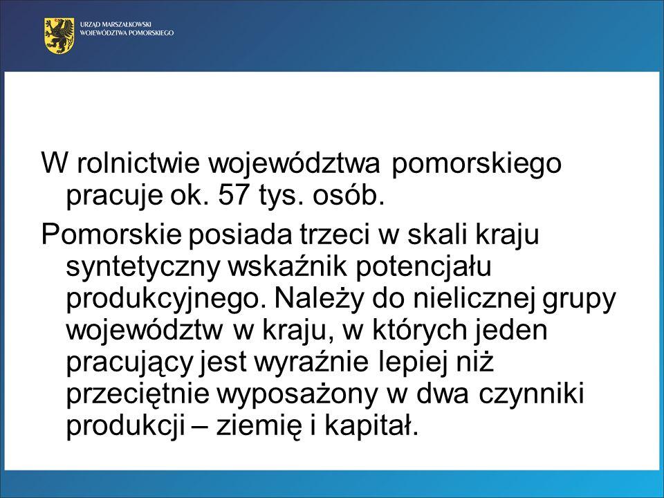 W rolnictwie województwa pomorskiego pracuje ok. 57 tys. osób.