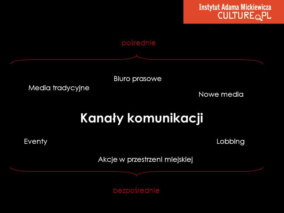 Kanały komunikacji pośrednie Biuro prasowe Media tradycyjne Nowe media