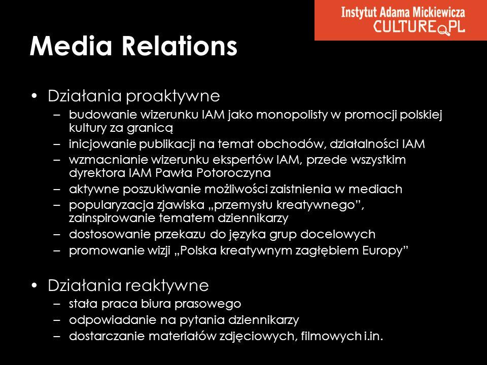Media Relations Działania proaktywne Działania reaktywne