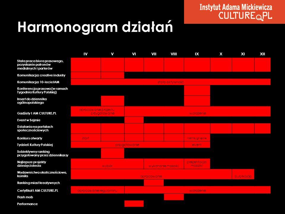 Harmonogram działań IV V VI VII VIII IX X XI XII