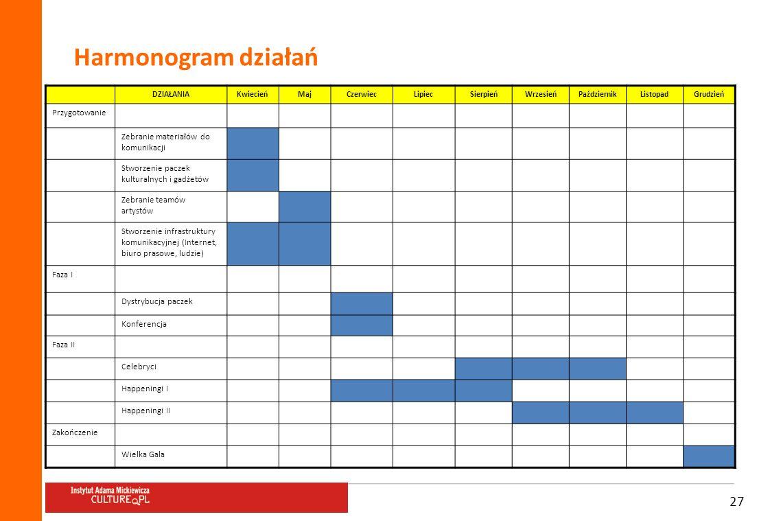 Harmonogram działań Przygotowanie Zebranie materiałów do komunikacji