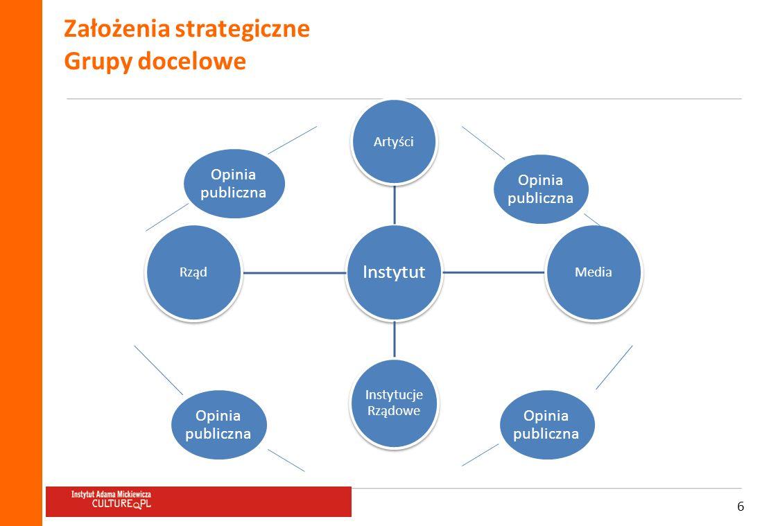 Założenia strategiczne Grupy docelowe