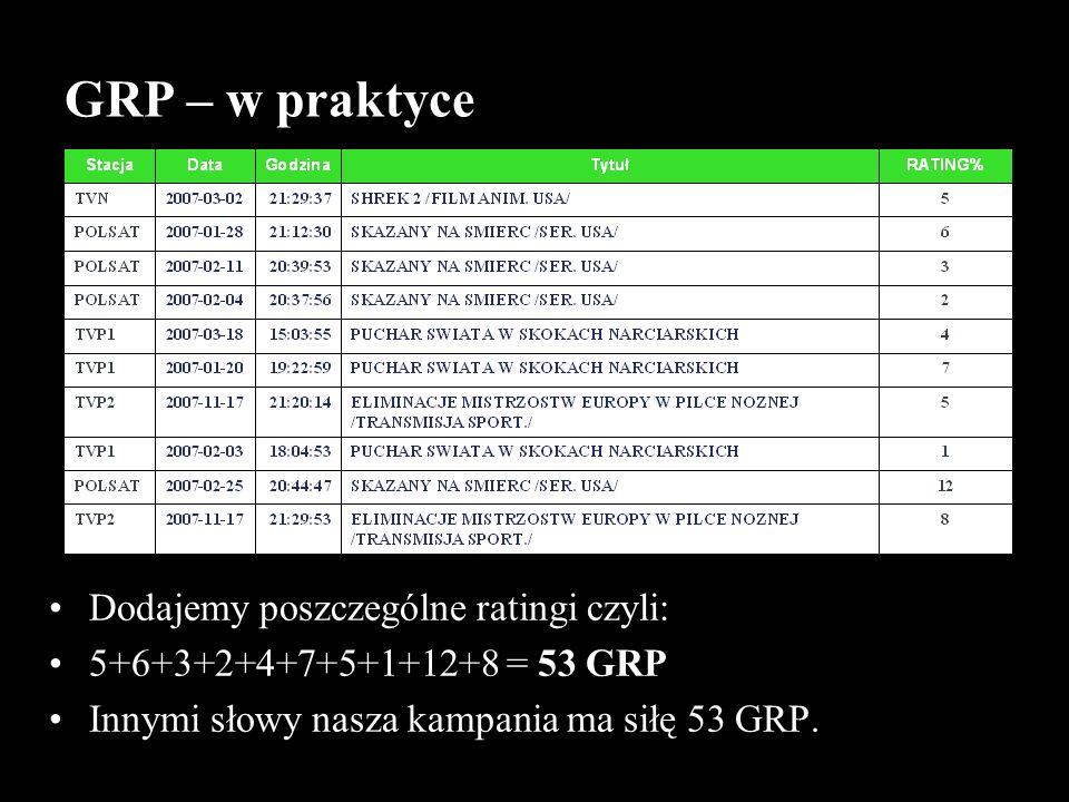 GRP – w praktyce Dodajemy poszczególne ratingi czyli: