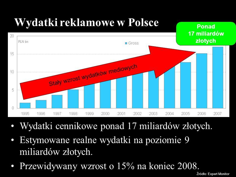 Wydatki reklamowe w Polsce