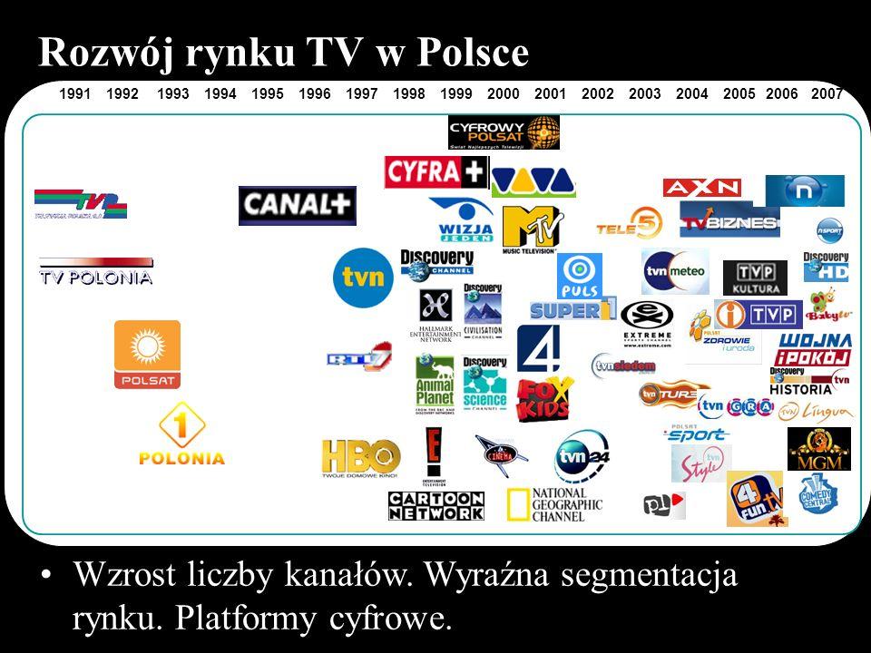 Rozwój rynku TV w Polsce