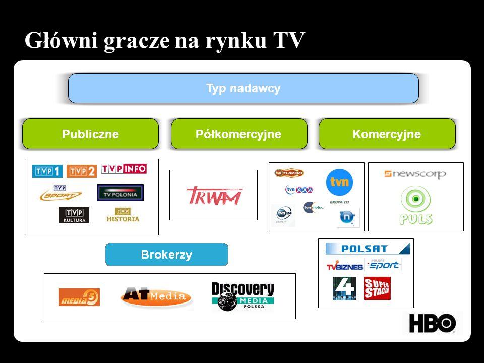 Główni gracze na rynku TV