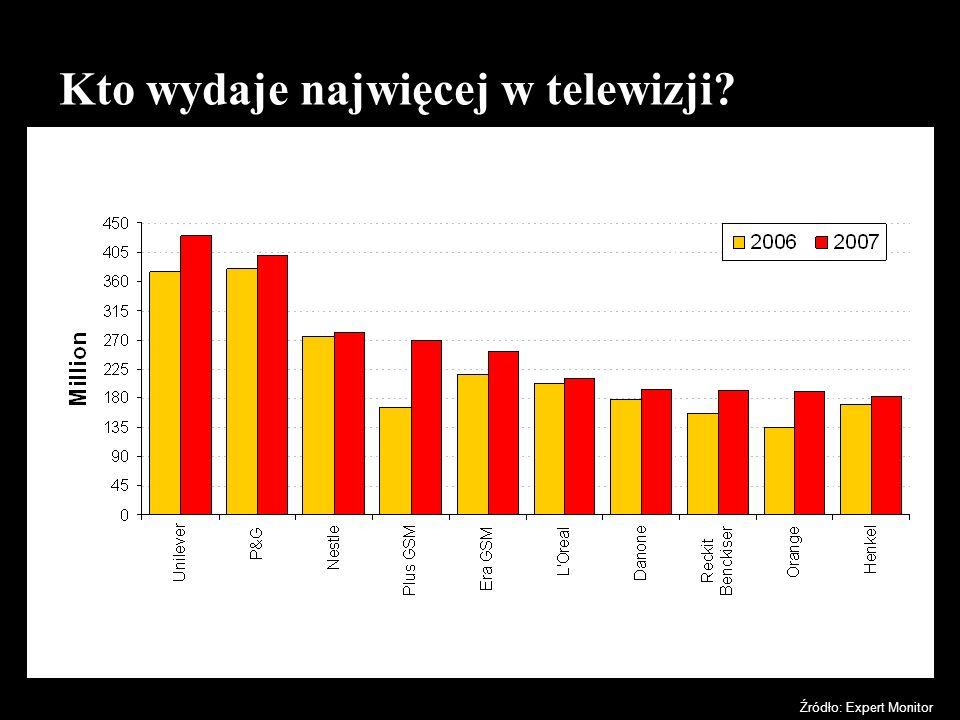 Kto wydaje najwięcej w telewizji