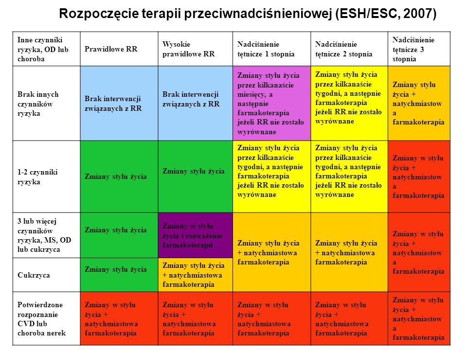 Rozpoczęcie terapii przeciwnadciśnieniowej (ESH/ESC, 2007)