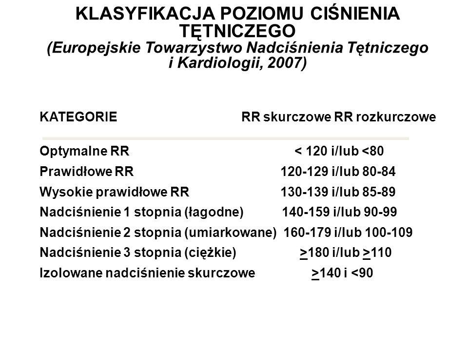 KLASYFIKACJA POZIOMU CIŚNIENIA TĘTNICZEGO (Europejskie Towarzystwo Nadciśnienia Tętniczego i Kardiologii, 2007)