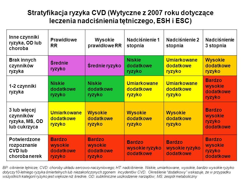Stratyfikacja ryzyka CVD (Wytyczne z 2007 roku dotyczące leczenia nadciśnienia tętniczego, ESH i ESC)