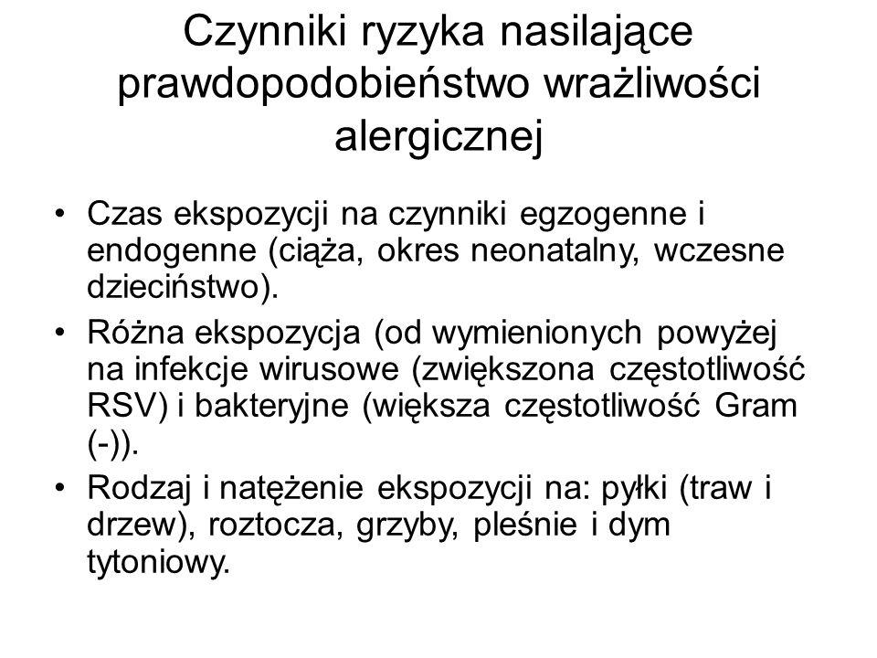 Czynniki ryzyka nasilające prawdopodobieństwo wrażliwości alergicznej