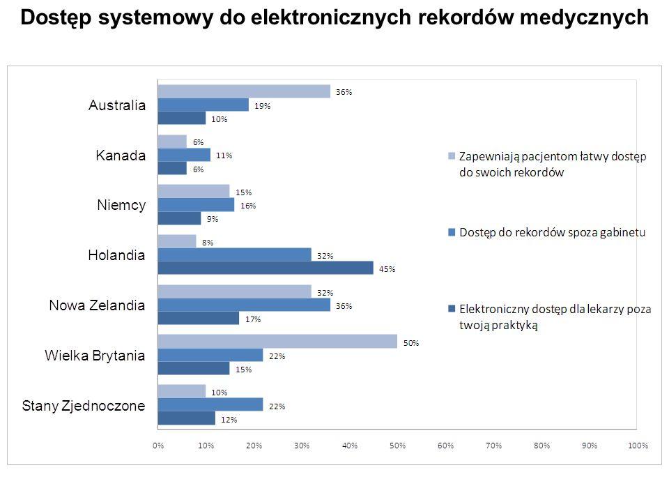 Dostęp systemowy do elektronicznych rekordów medycznych