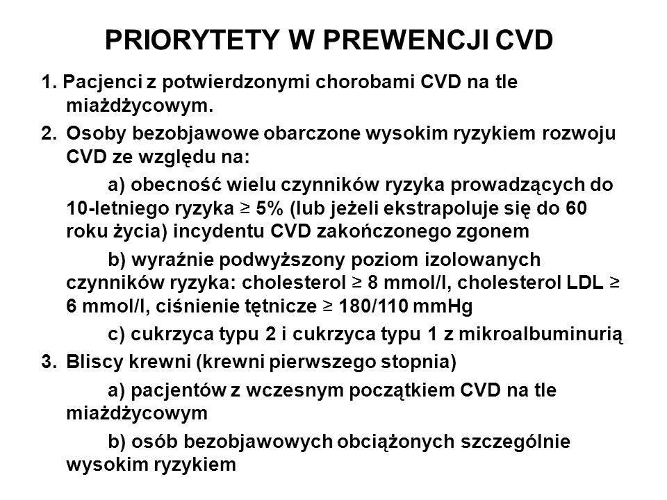 PRIORYTETY W PREWENCJI CVD