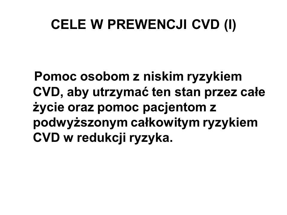 CELE W PREWENCJI CVD (I)