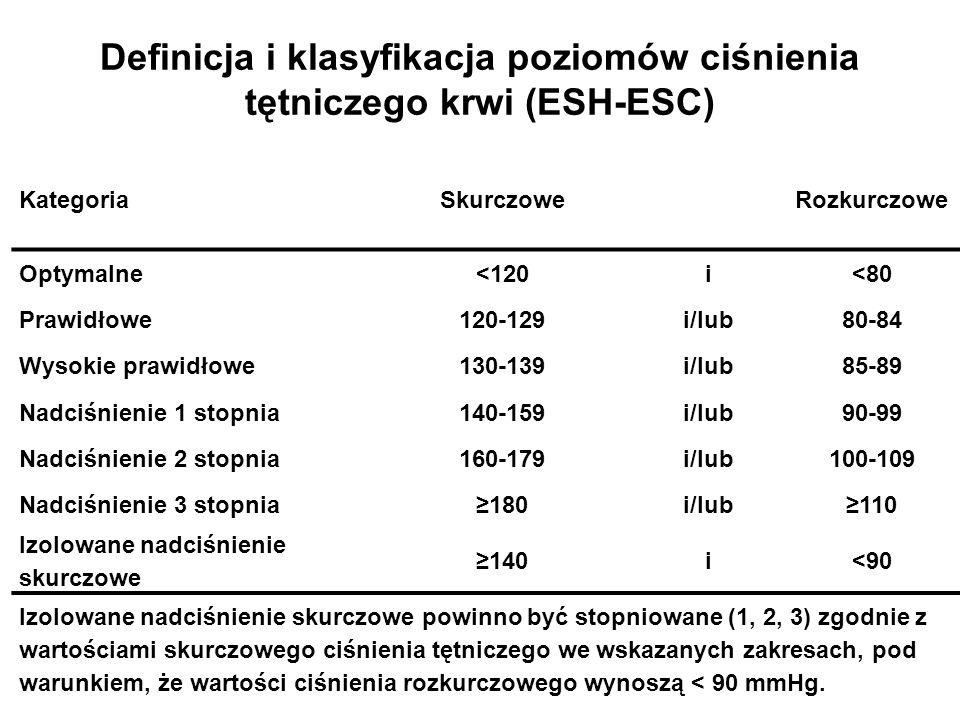 Definicja i klasyfikacja poziomów ciśnienia tętniczego krwi (ESH-ESC)