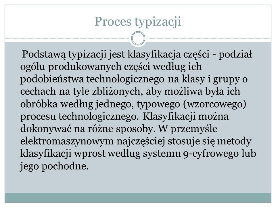 Proces typizacji