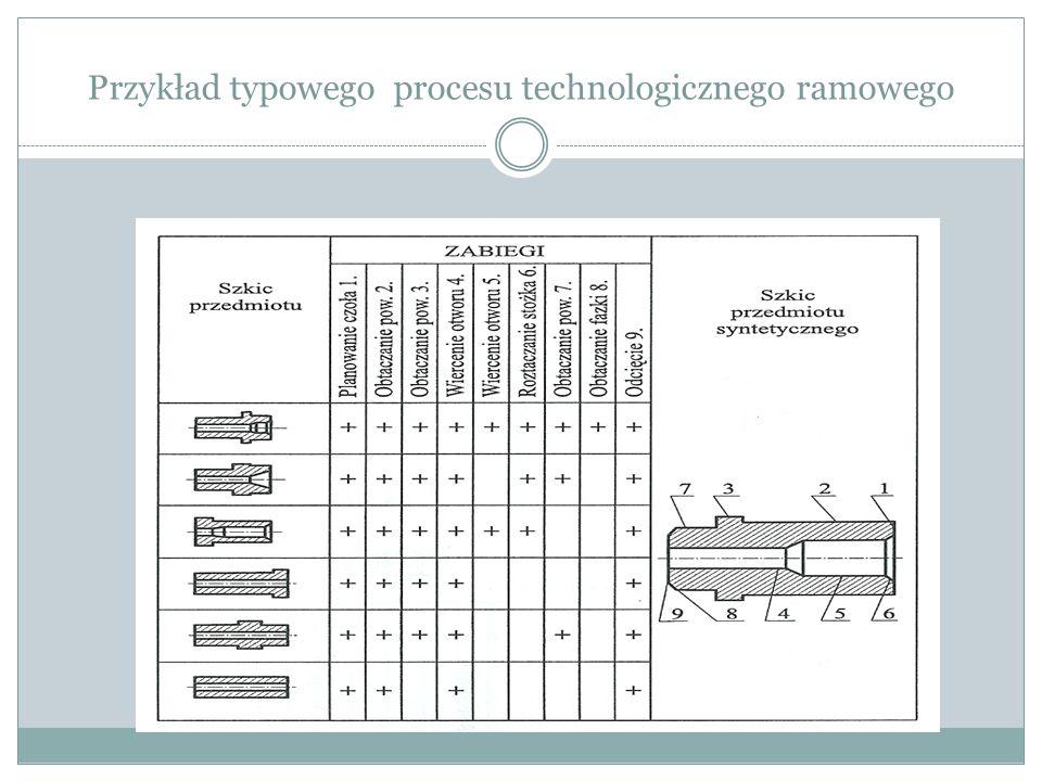 Przykład typowego procesu technologicznego ramowego