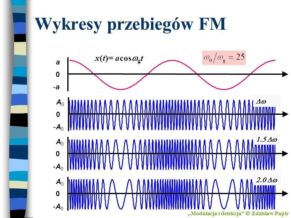 Wykresy przebiegów FM x(t)= acoswgt a -a Dw A0 -A0 1.5 Dw 2.0 Dw