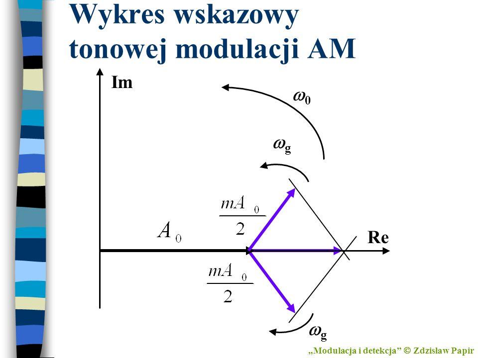 Wykres wskazowy tonowej modulacji AM