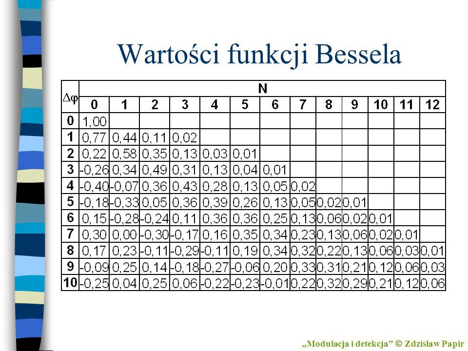 Wartości funkcji Bessela