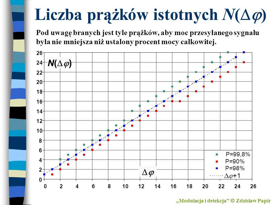 Liczba prążków istotnych N(Dj)
