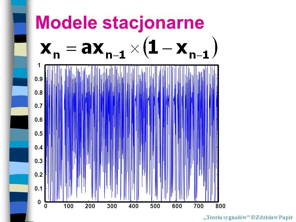 Modele stacjonarne 100. 200. 300. 400. 500. 600. 700. 800. 0.1. 0.2. 0.3. 0.4. 0.5. 0.6.