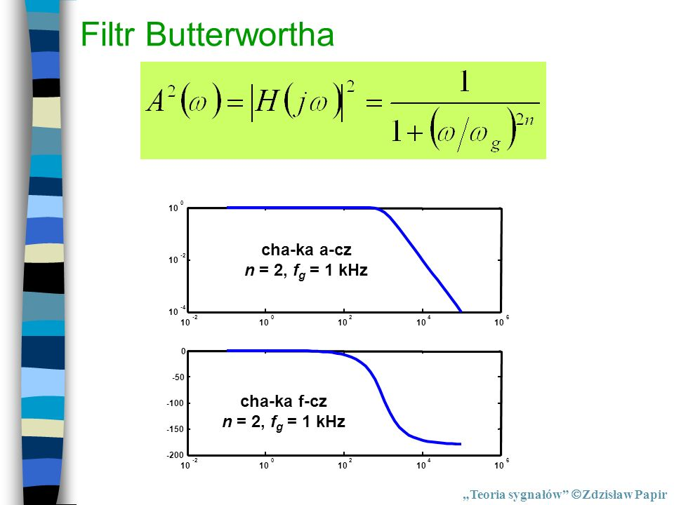 Filtr Butterwortha cha-ka a-cz n = 2, fg = 1 kHz