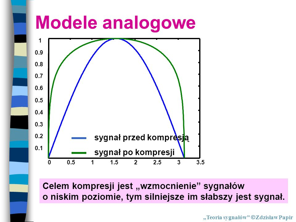Modele analogowe Kompresja 